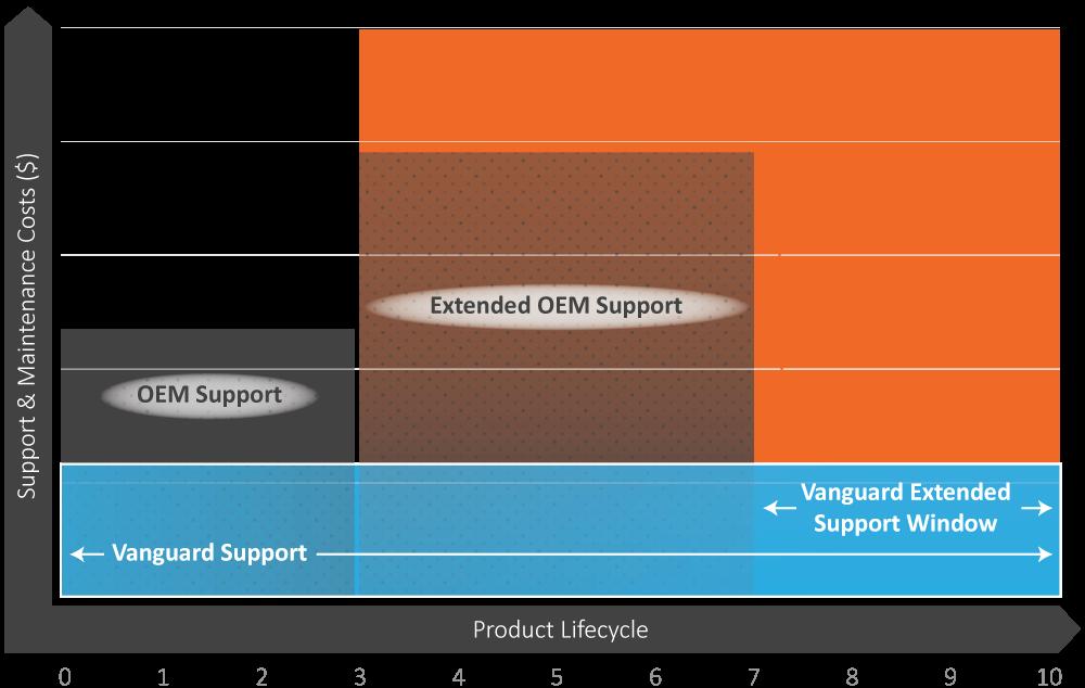 Maintenance & Support » Vista IT Group