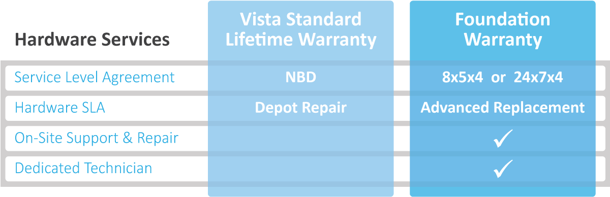 Vanguard Warranty Services